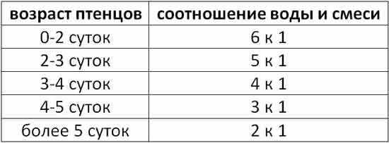Таблица нормы смешивания воды и смеси