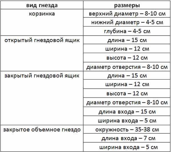 Таблица размеров гнездовых домиков